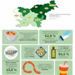 zdravstvene navade Slovencev