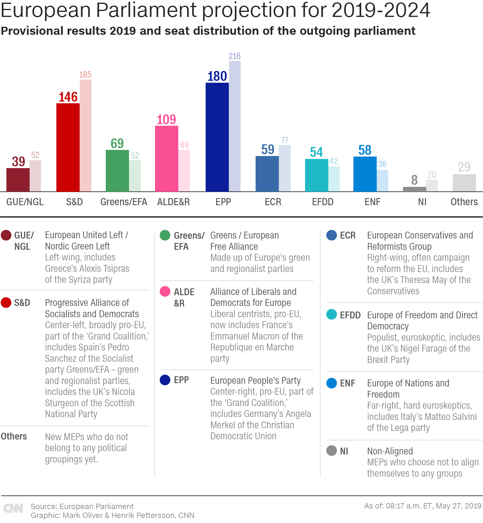 European ELECTION preliminary results 2019