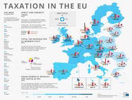 taxation in the EU
